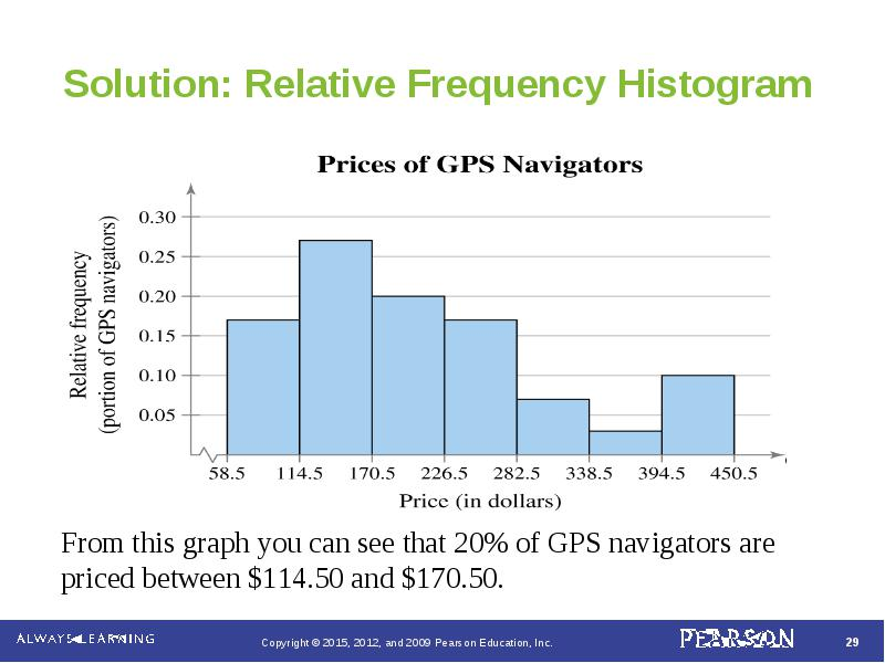 2 1 frequency distributions and their graphs cumulative frequency graph or ogive ccuart Choice Image