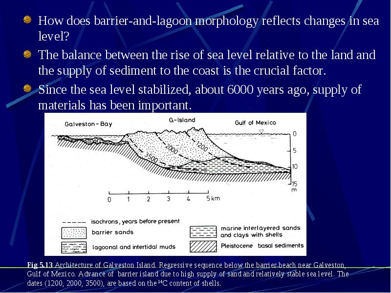 how sea level change influences coastal processes essay Climate-sensitive processes and components that can influence global and regional sea level changes in any one of the components or processes shown will result in a sea level change.