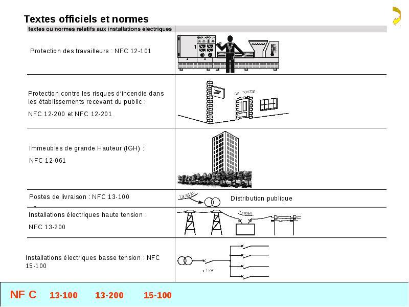NORME TÉLÉCHARGER 13-200 LA NFC