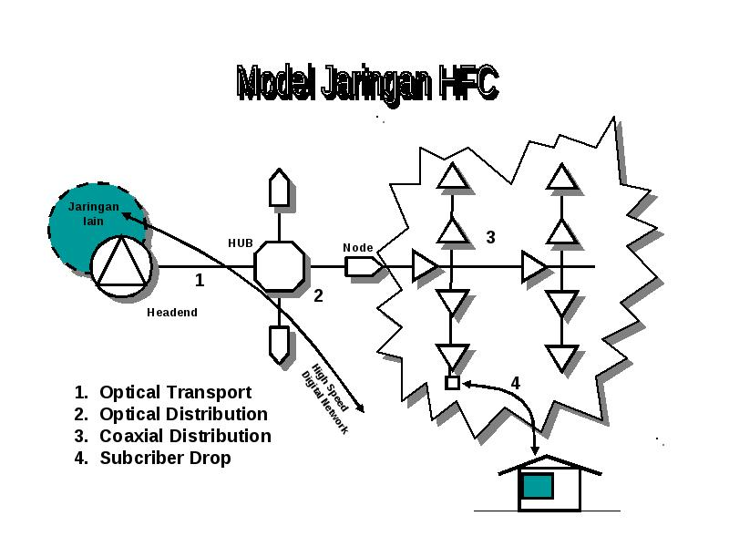 basic knowledge catv  community antenna television  and hfc   hybrid fiber coax   network outline