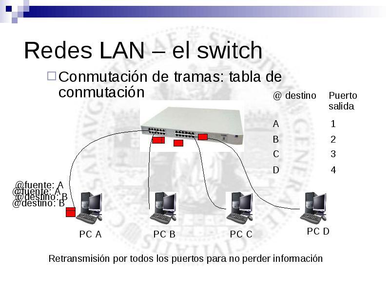 Construcción de redes de área local: lan y wlan álvaro Alesanco