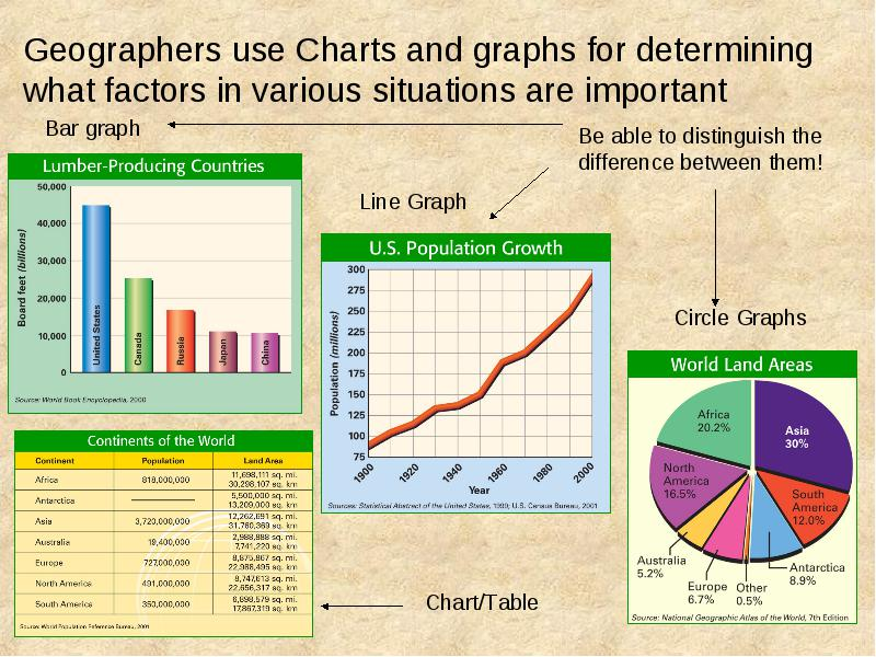 importance of charts in education Why use media to enhance teaching and learning media can be used in almost any discipline to enhance learning, both in class, and also for out-of-class assignments.
