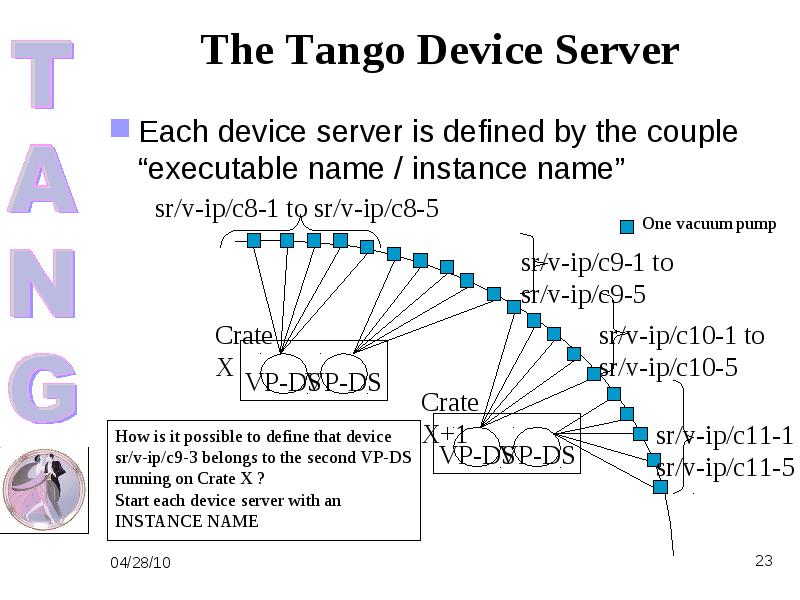 Tango uses a database to configure a device server process