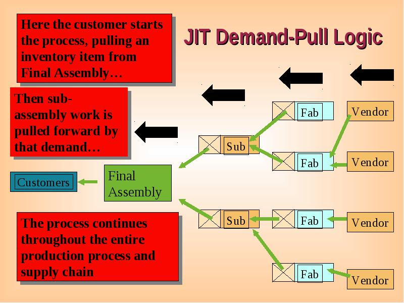 Just in time jit a highly coordinated processing system in which jit building blocks 5 supplier relationships ccuart Choice Image