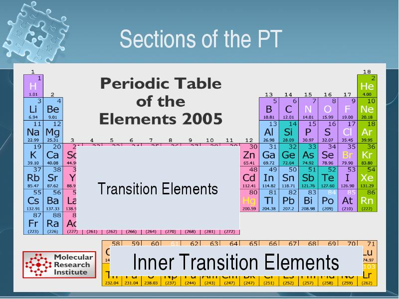 The Development Of The Periodic Table Chapter 7 Section 1