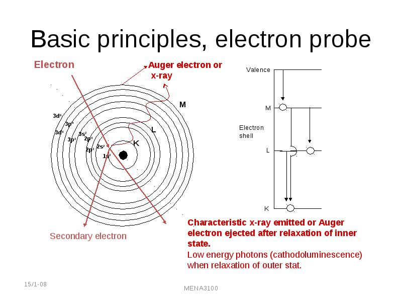 Transmission electron microscopy the interesting objects for em is not the average structure or homogenous materials but local structure and inhomogeneities ccuart Gallery